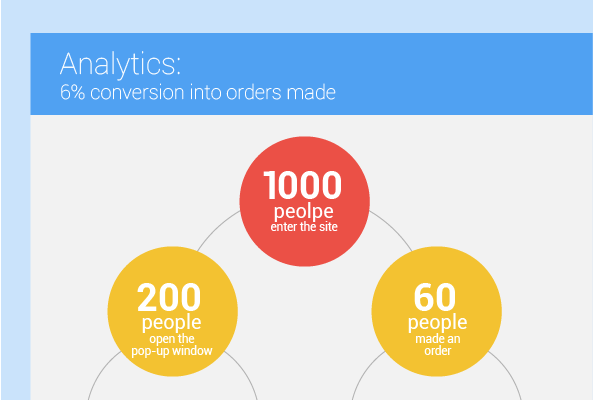 5. Detailed loyalty program analytics